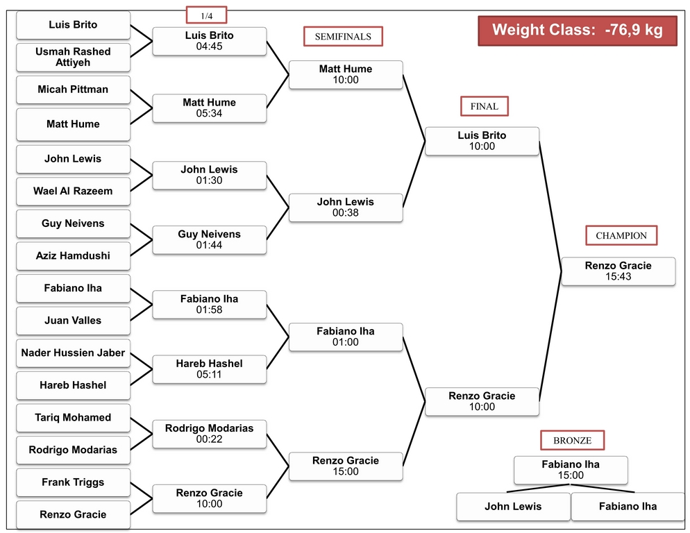 Click on the bracket to enlarge!